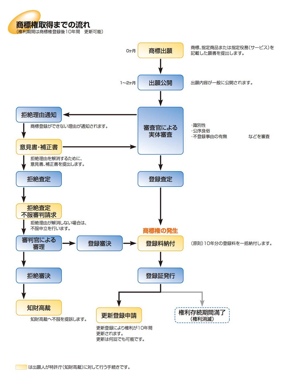 外国特許出願の流れ(PCT出願)